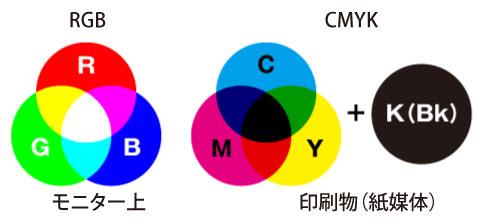RGB&CMYK_01